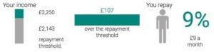 Zobacz ile będziesz płacić: infografika z przykładem spłaty pożyczki studenckiej